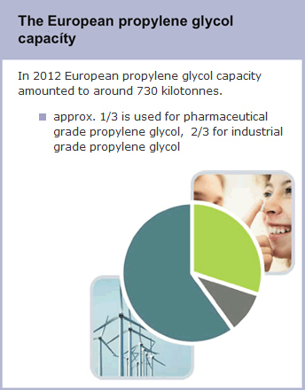 The European propylene glycol capacity
