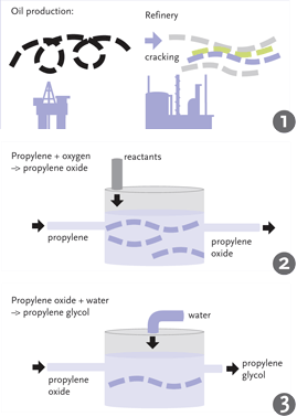 Traditional Food Production System